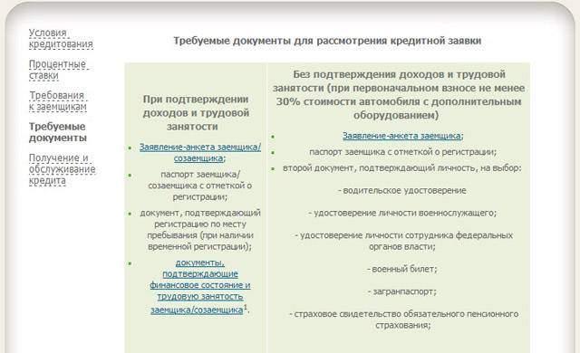 россельхозбанк какие документы нужны для получения кредита