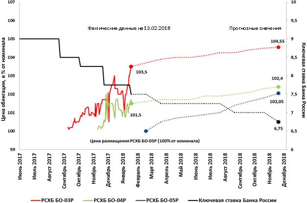 цена облигаций