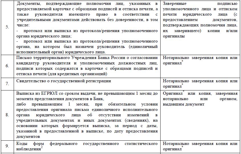 документы для открытия инвестиционного счета юридическим лицам 2