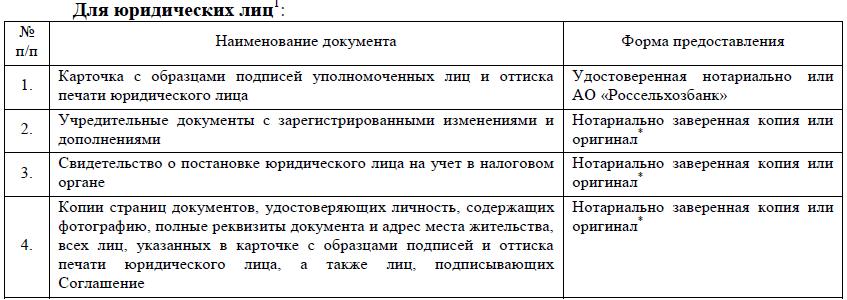 документы для открытия инвестиционного счета юридическим лицам